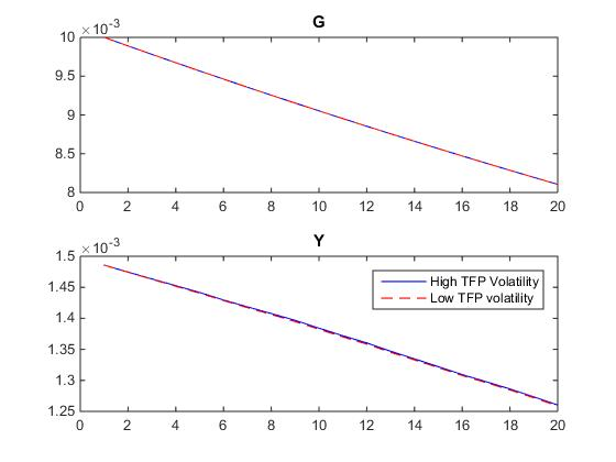Regime switching based on volatility - Stochastic