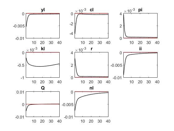 The forecast error variance in the multivariate Kalman filter became